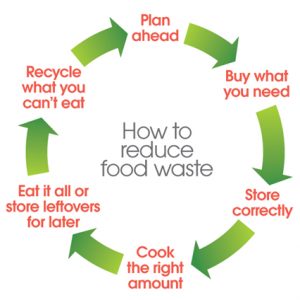 How to reduce food waste