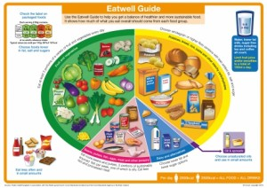Eatwell Guide illustration, from https://www.food.gov.uk/northern-ireland/nutritionni/eatwell-guide
