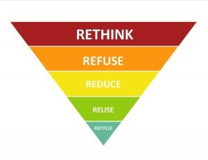 Rethink waste pyramid - from www.prrrdy.com