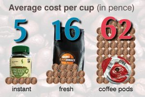 Average cost per cup: instant coffee - 5p, fresh - 16p, coffee pods - 62p