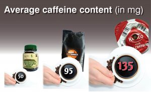 caffeine content comparison: instant coffee - 50mg per cup (in non-decaf jar of the same size), fresh - 95mg, coffee pods - 135mg (based on information on packaging)