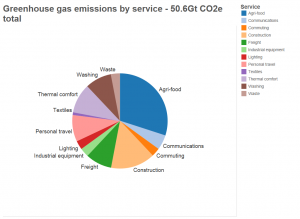 Greenhouse gas emissions by service