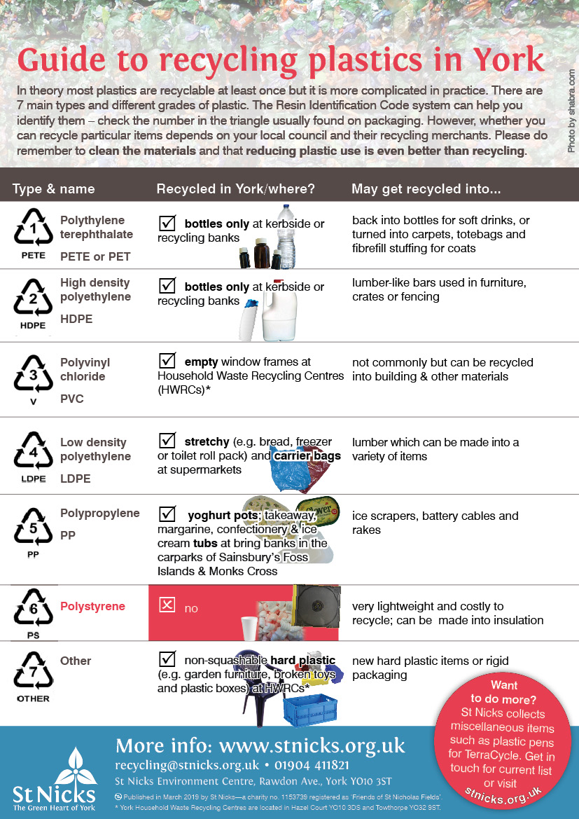Guide to recycling plastics in York, March 2019