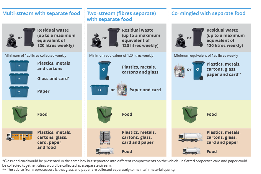All options include separate collections for residual waste and food waste. The differences between the options are based on recycling, either fully separated recycling (separate containers for each material), completely co mingled or some seperation i.e. plastics, metals and glass in one container and paper and card in another.