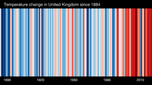 Warming stripes for the UK 1884-2020, by Ed Hawkins